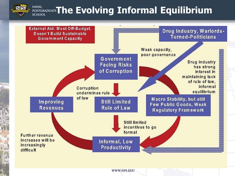 The Evolving Informal Equilibrium