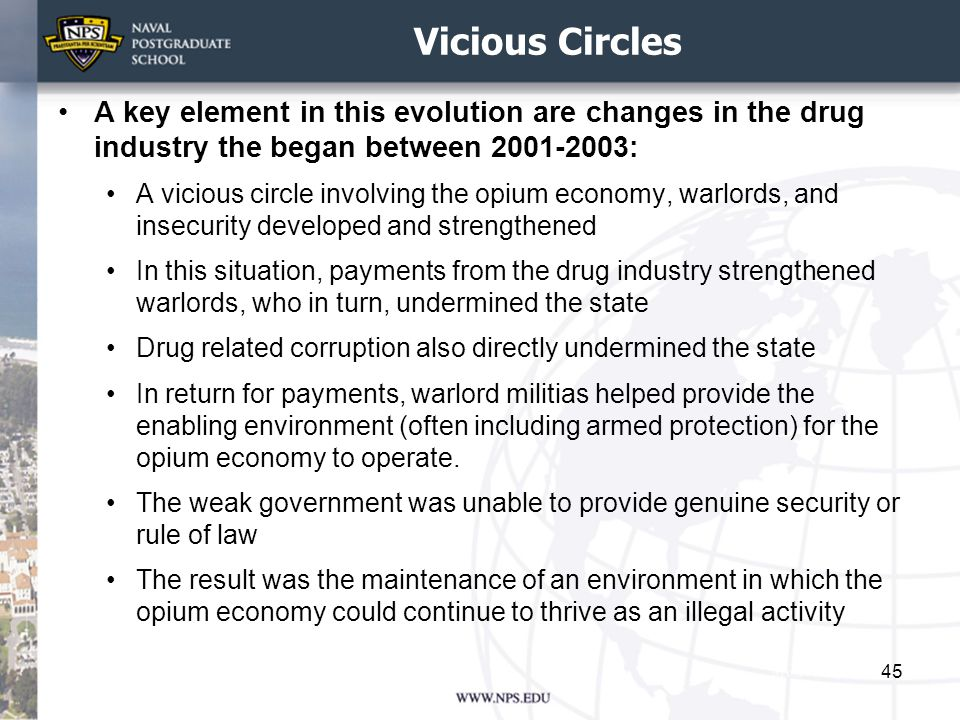 Vicious Circles A key element in this evolution are changes in the drug industry the began between 2001-2003:
