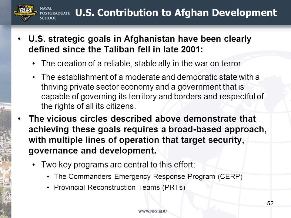U.S. Contribution to Afghan Development