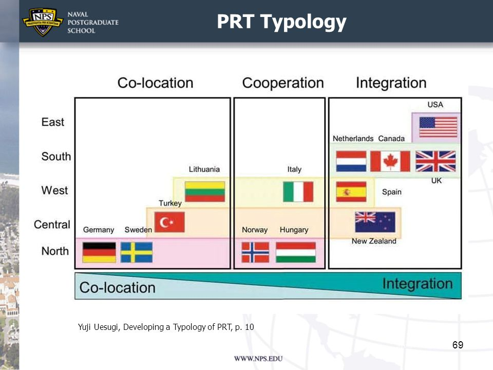 PRT Typology Yuji Uesugi, Developing a Typology of PRT, p. 10