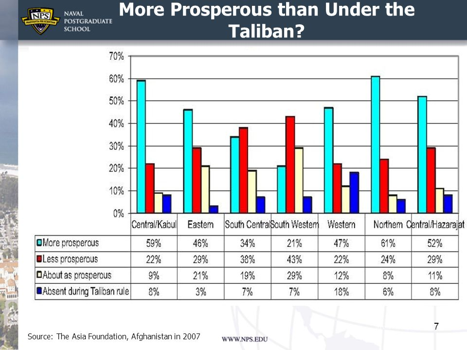 More Prosperous than Under the Taliban