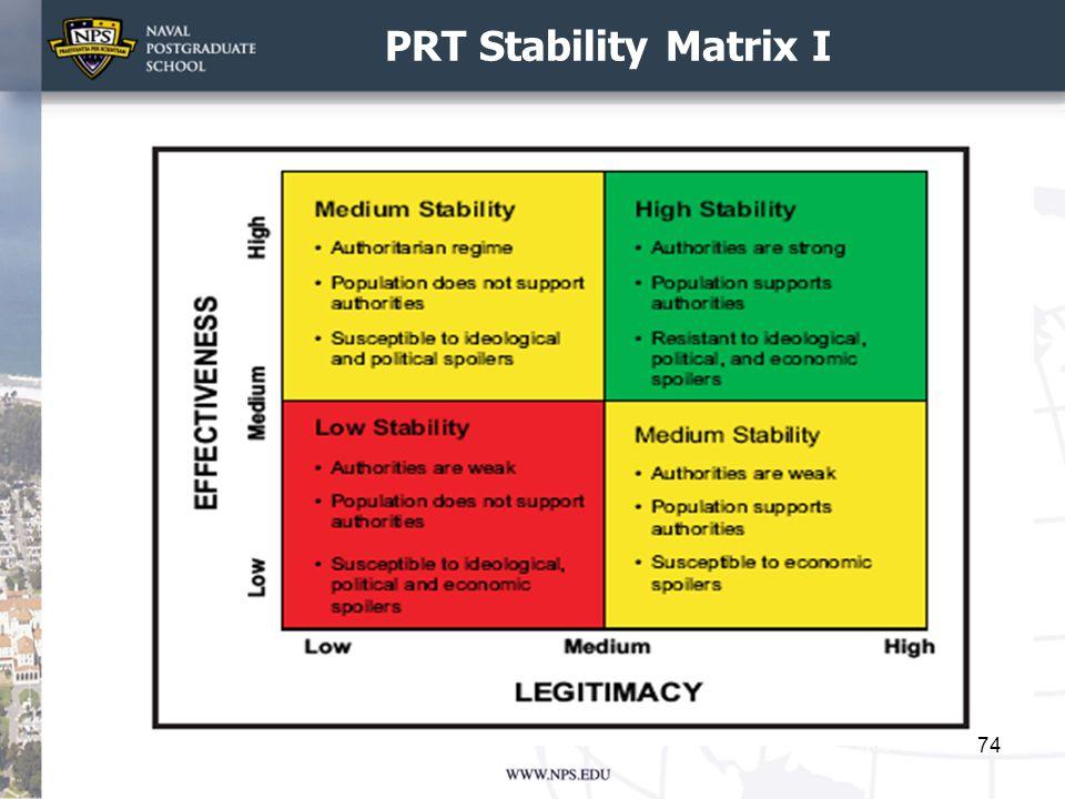 PRT Stability Matrix I