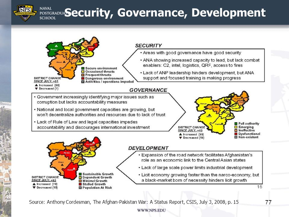 Security, Governance, Development