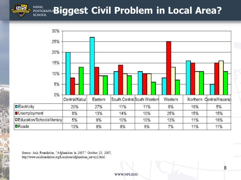Biggest Civil Problem in Local Area