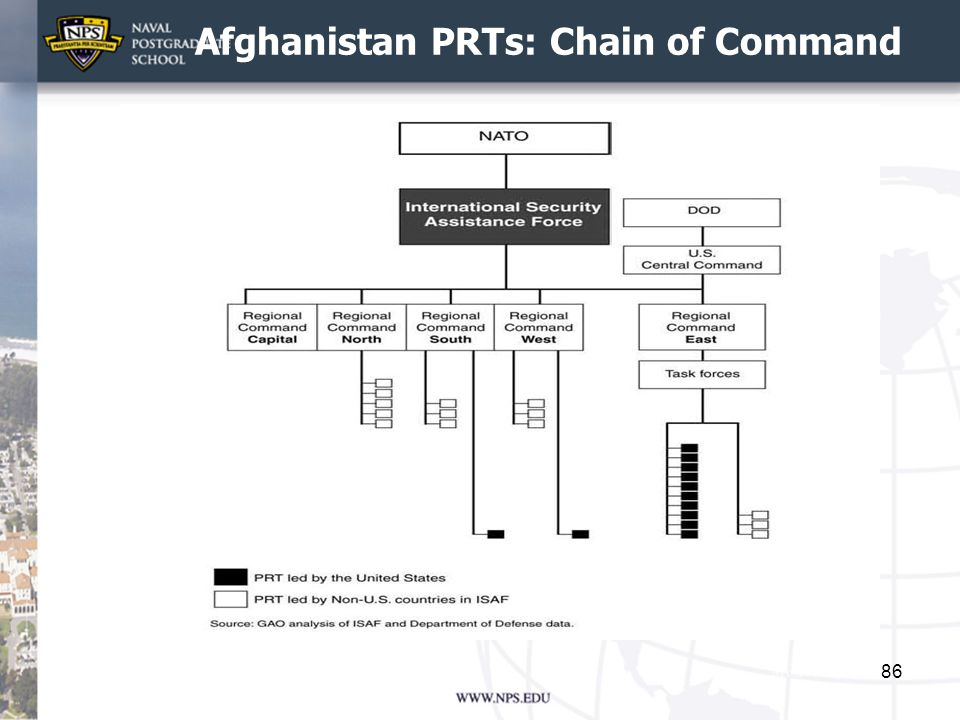 Afghanistan PRTs: Chain of Command
