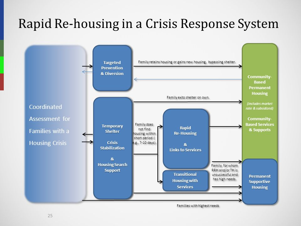 Rapid Re-housing in a Crisis Response System