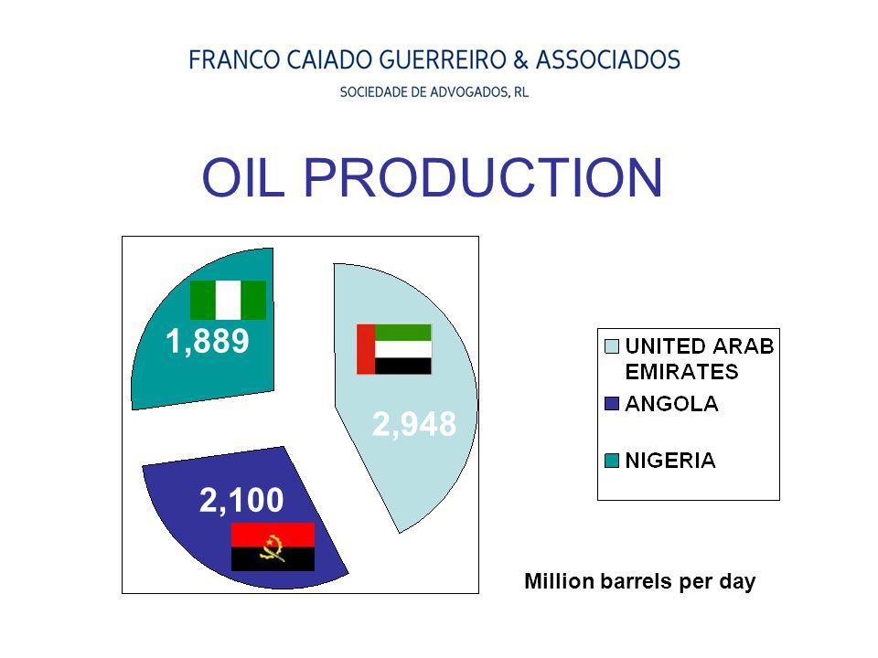 OIL PRODUCTION 1,889 2,948 2,100 Million barrels per day