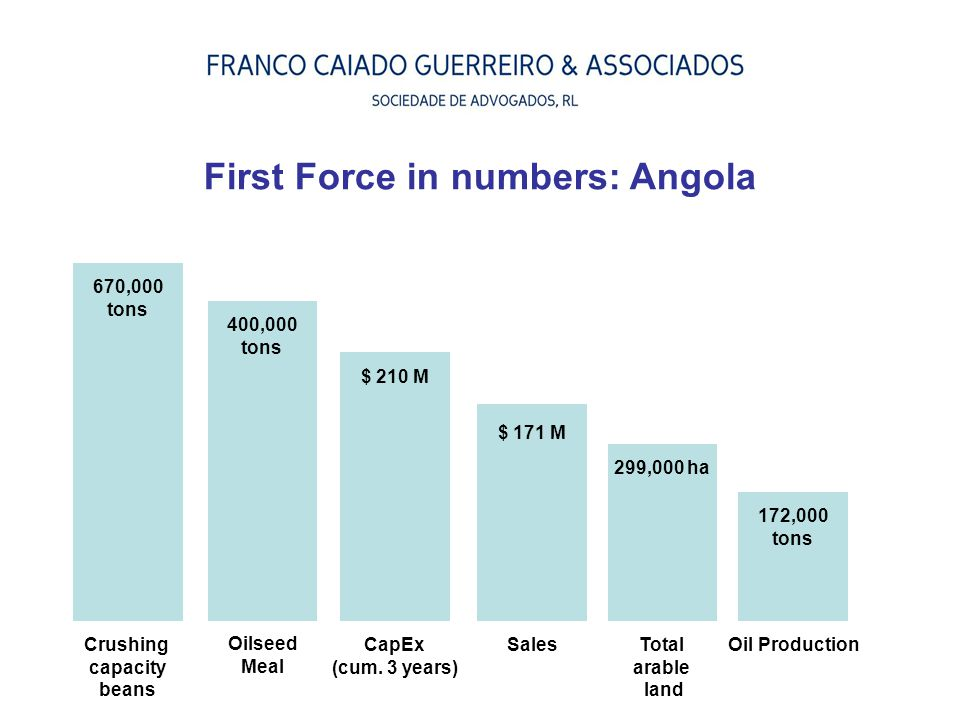 First Force in numbers: Angola