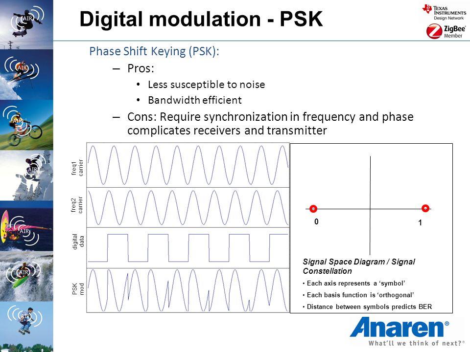 Digital modulation - PSK