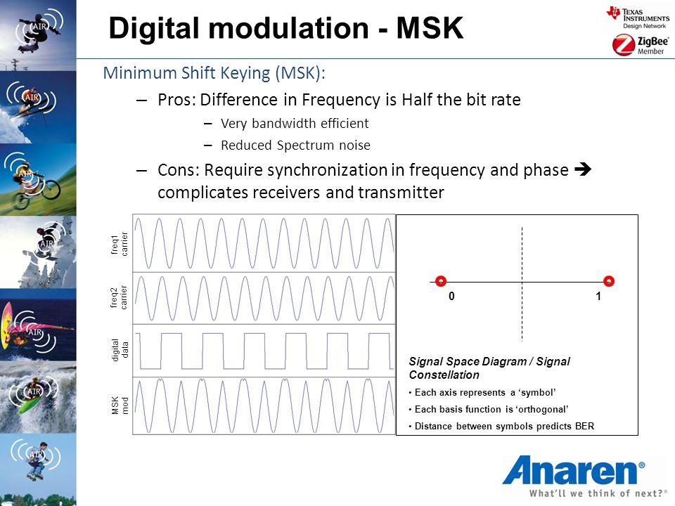 Digital modulation - MSK