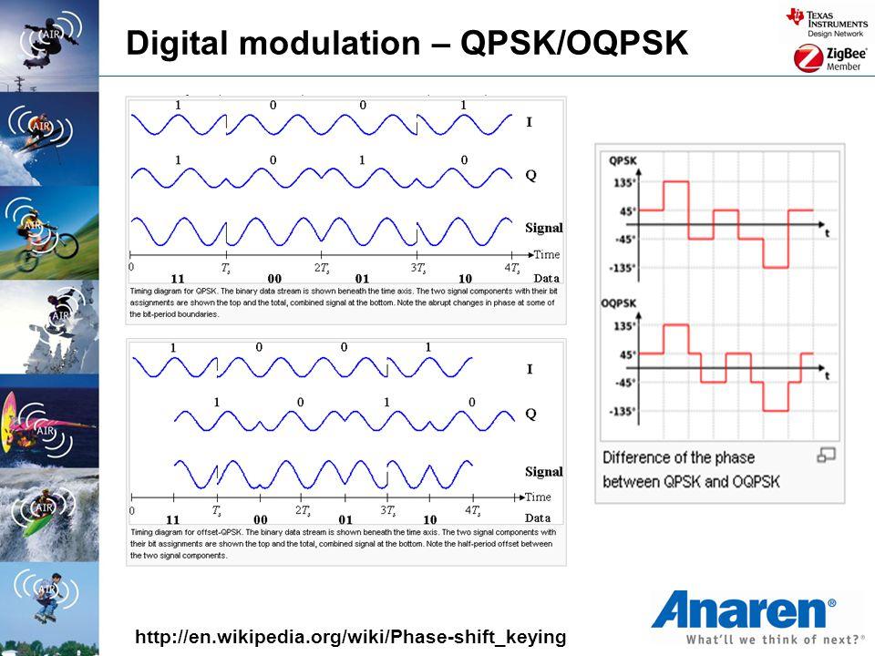 Digital modulation – QPSK/OQPSK