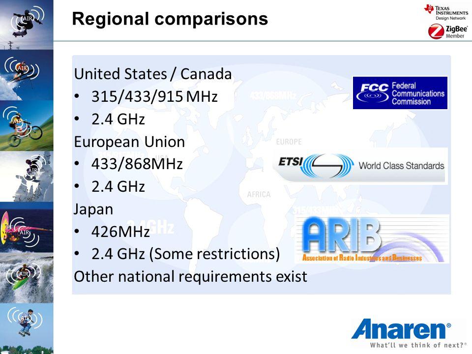 Regional comparisons United States / Canada 315/433/915 MHz 2.4 GHz