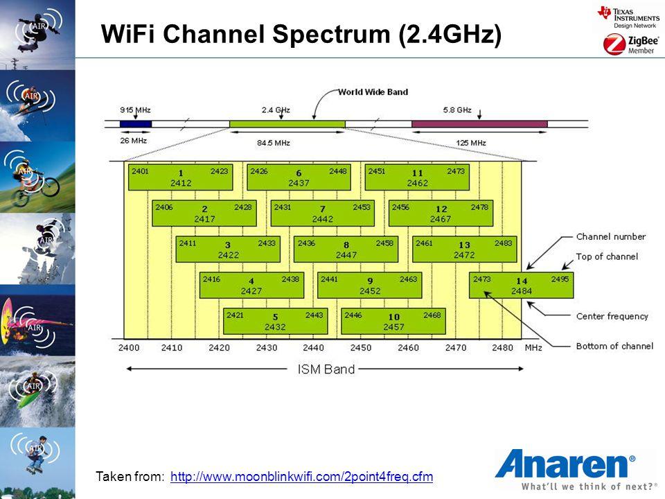 WiFi Channel Spectrum (2.4GHz)