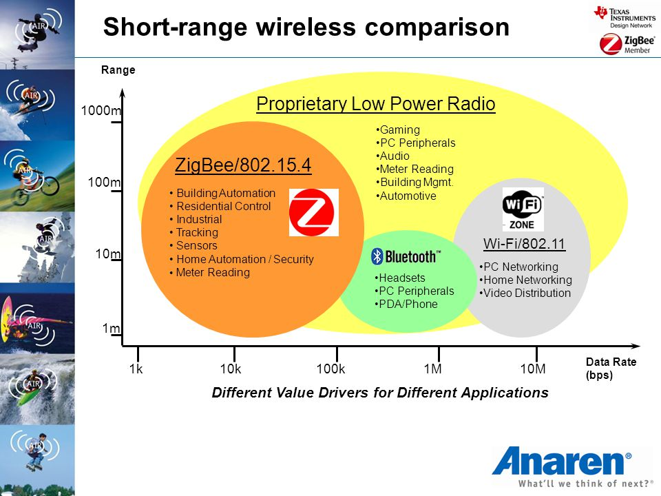 Short-range wireless comparison