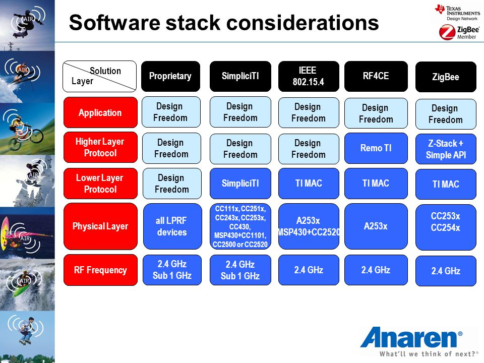 Software stack considerations