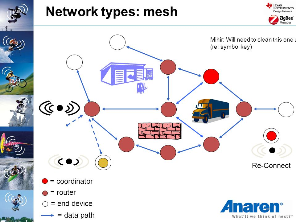 Network types: mesh Re-Connect = coordinator = router = end device