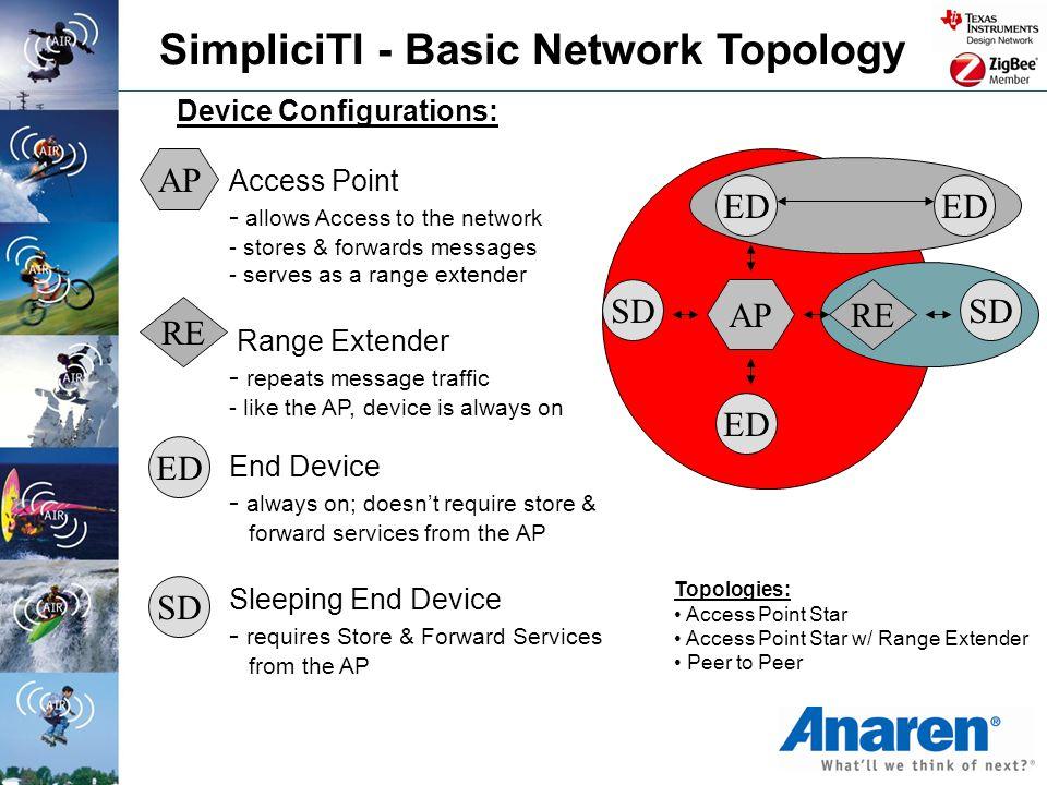 SimpliciTI - Basic Network Topology