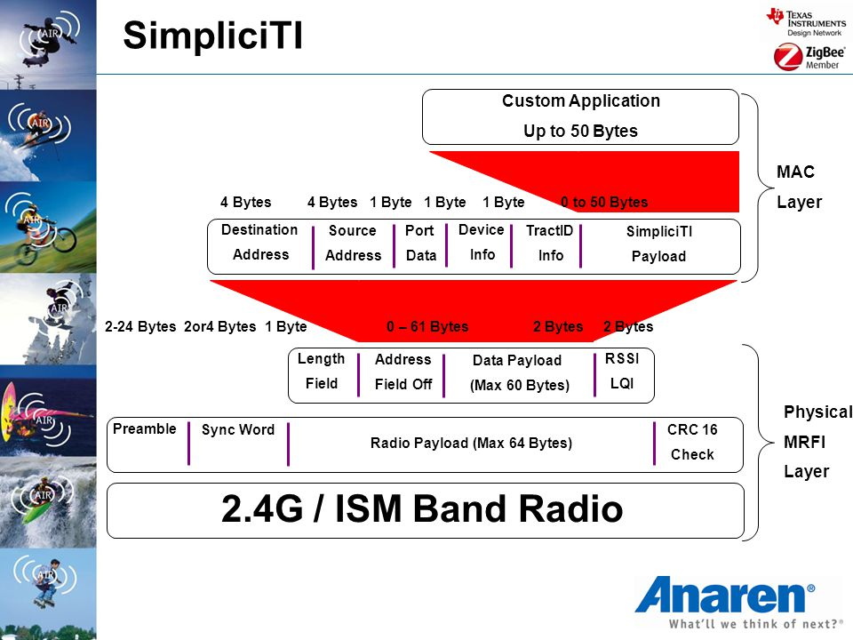 Radio Payload (Max 64 Bytes)