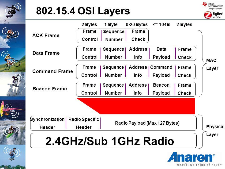 Radio Payload (Max 127 Bytes)