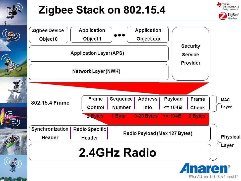 Application Layer (APS) Radio Payload (Max 127 Bytes)