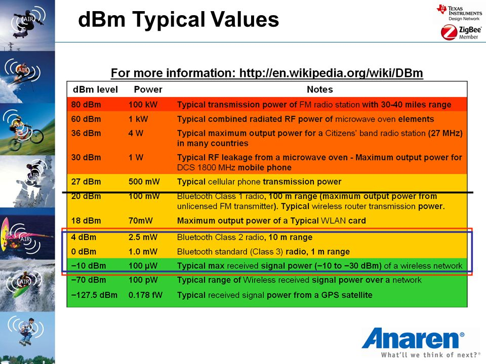 dBm Typical Values