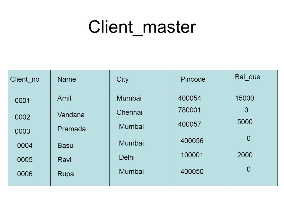 Client_master Bal_due Client_no Name City Pincode Amit Mumbai 400054