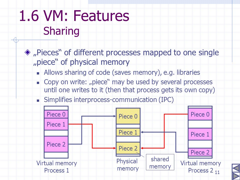 "1.6 VM: Features Sharing ""Pieces of different processes mapped to one single ""piece of physical memory."