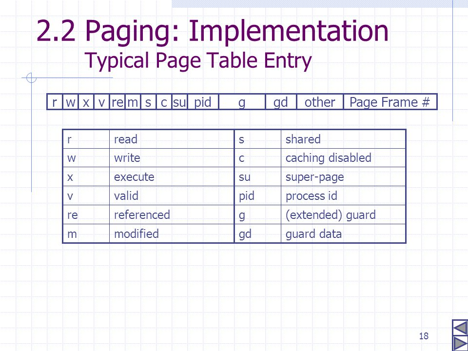 2.2 Paging: Implementation Typical Page Table Entry