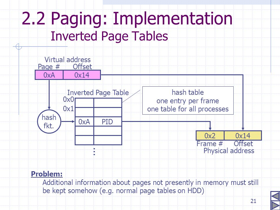 2.2 Paging: Implementation Inverted Page Tables