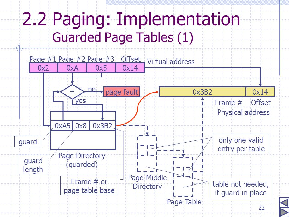 2.2 Paging: Implementation Guarded Page Tables (1)
