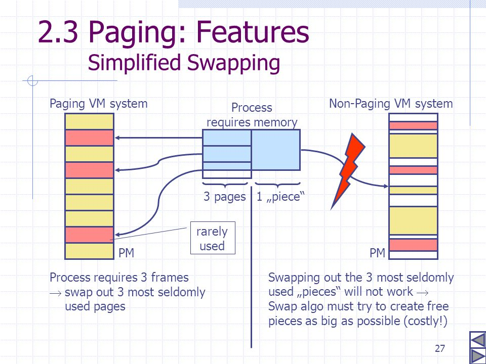 2.3 Paging: Features Simplified Swapping