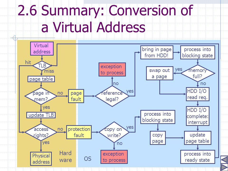 2.6 Summary: Conversion of a Virtual Address