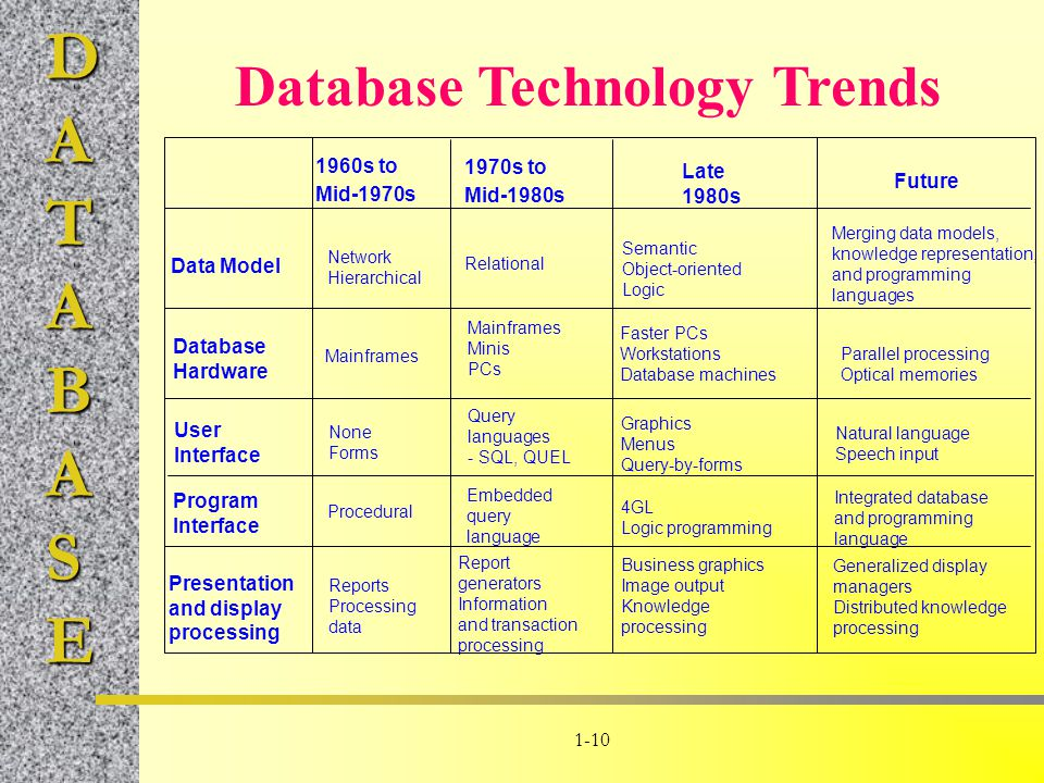 Database Technology Trends