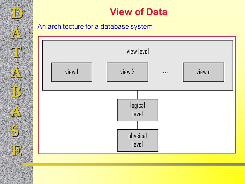 An architecture for a database system