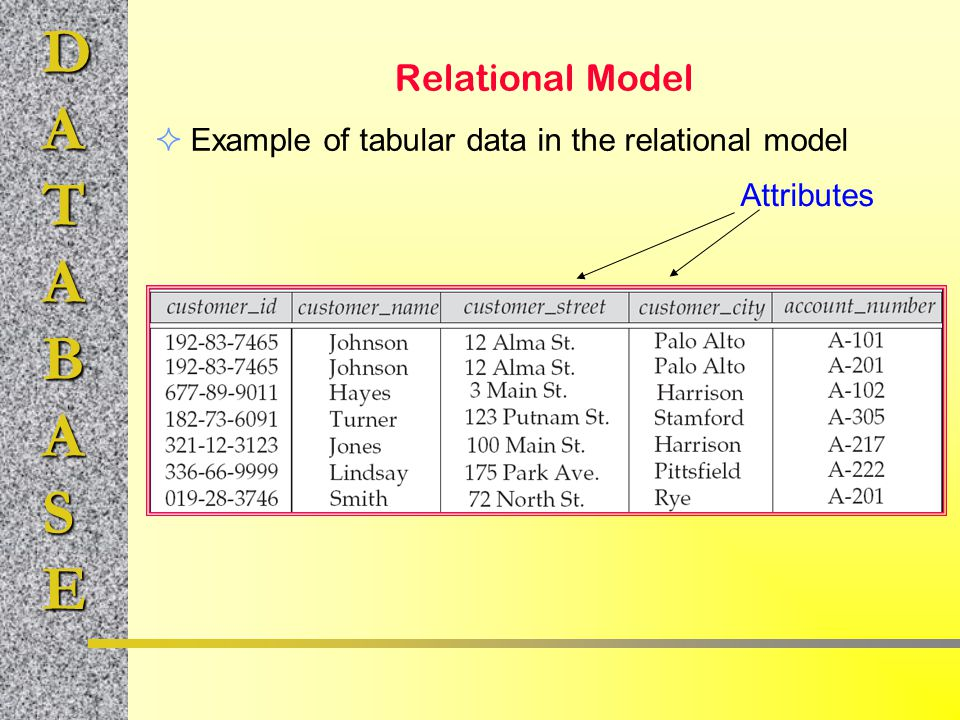 Relational Model Example of tabular data in the relational model