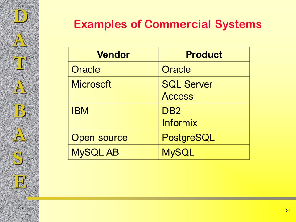 Examples of Commercial Systems