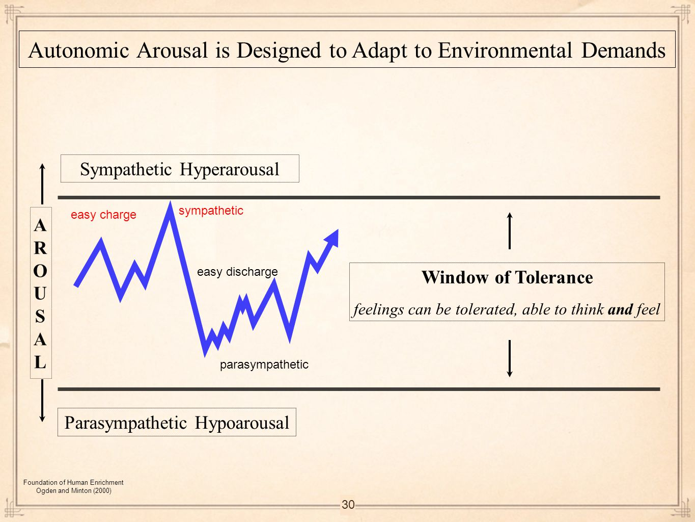 Autonomic Arousal is Designed to Adapt to Environmental Demands
