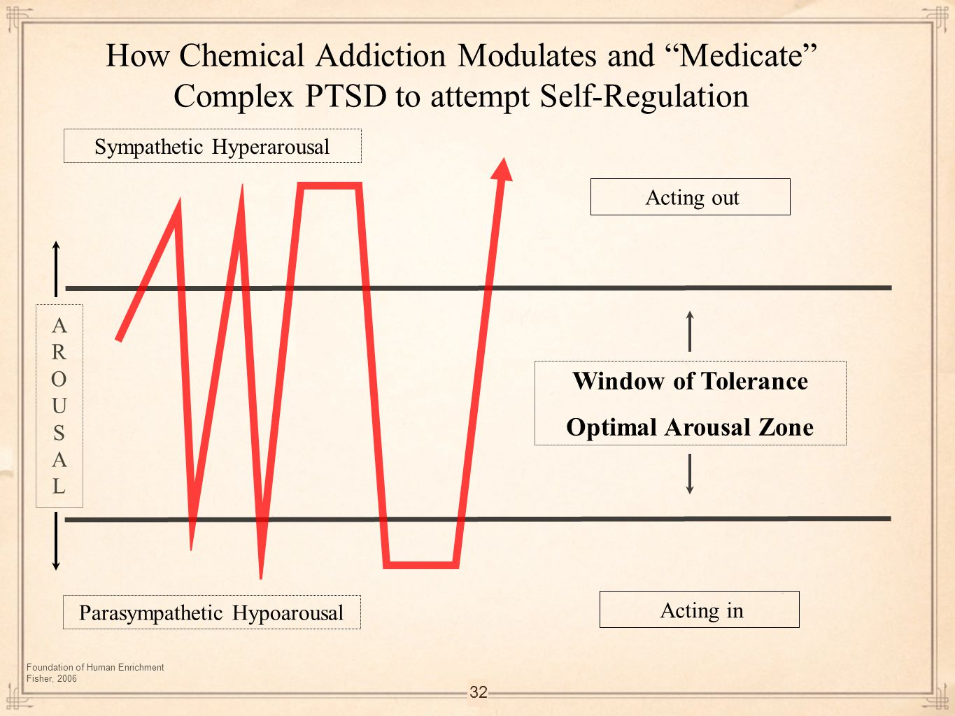 How Chemical Addiction Modulates and Medicate Complex PTSD to attempt Self-Regulation