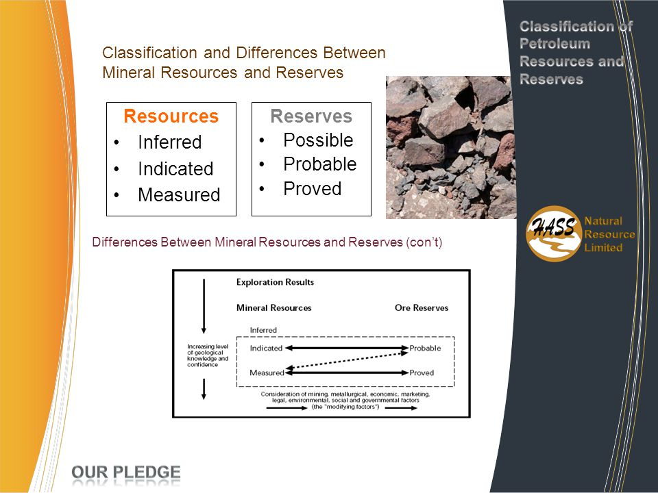 Resources Inferred Indicated Measured Reserves Possible Probable