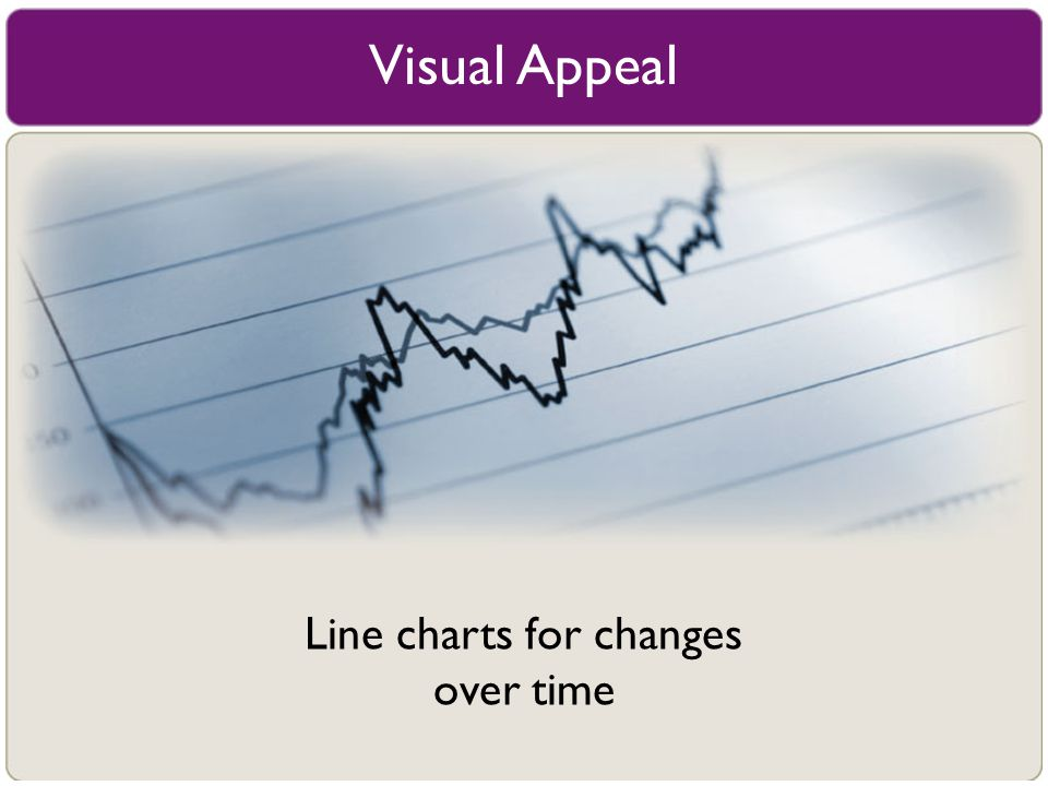 Line charts for changes over time
