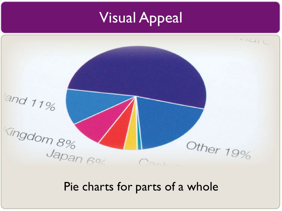 Pie charts for parts of a whole