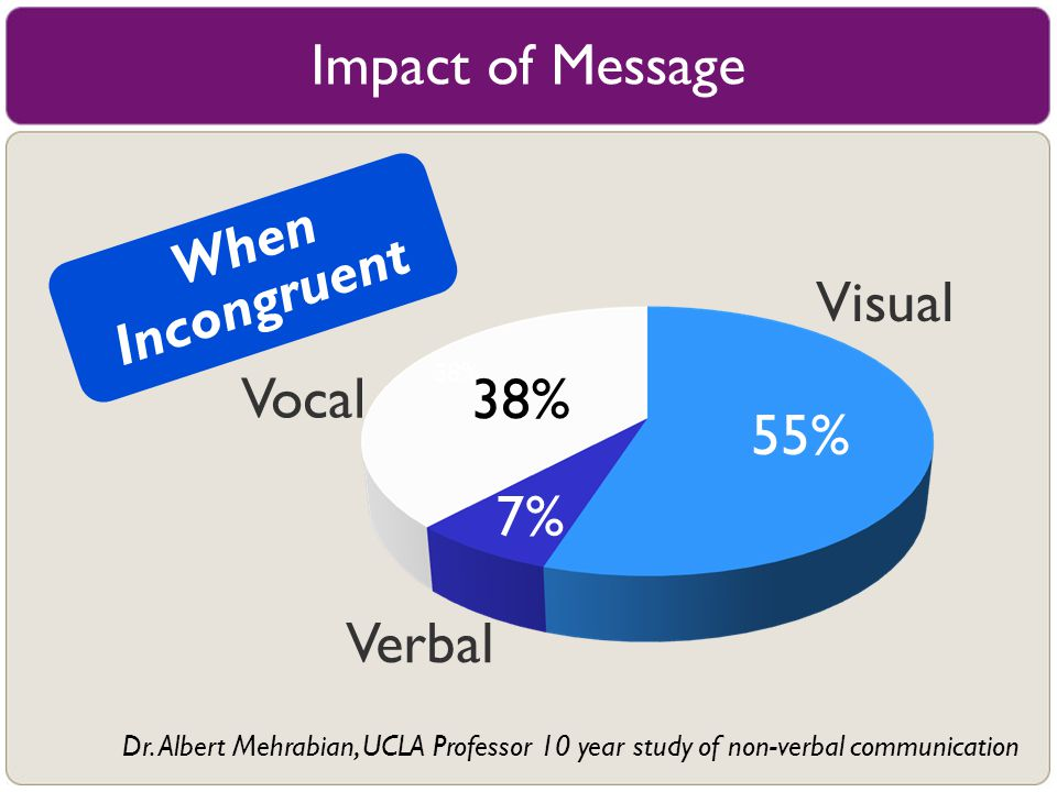 Impact of Message When Incongruent Visual Vocal 38% 55% 7% Verbal