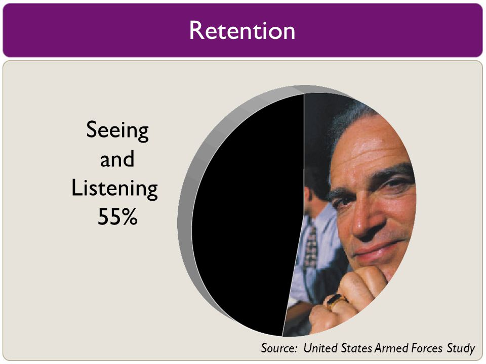 Retention Seeing and Listening 55%