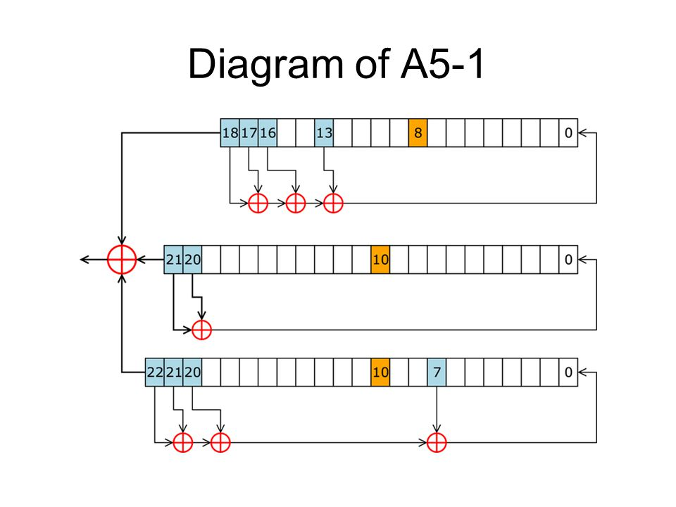Diagram of A5-1