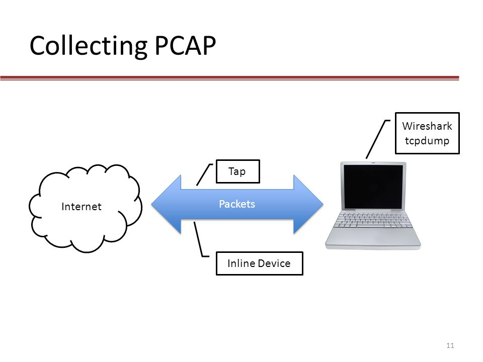 Collecting PCAP Wireshark tcpdump Tap Internet Packets Inline Device