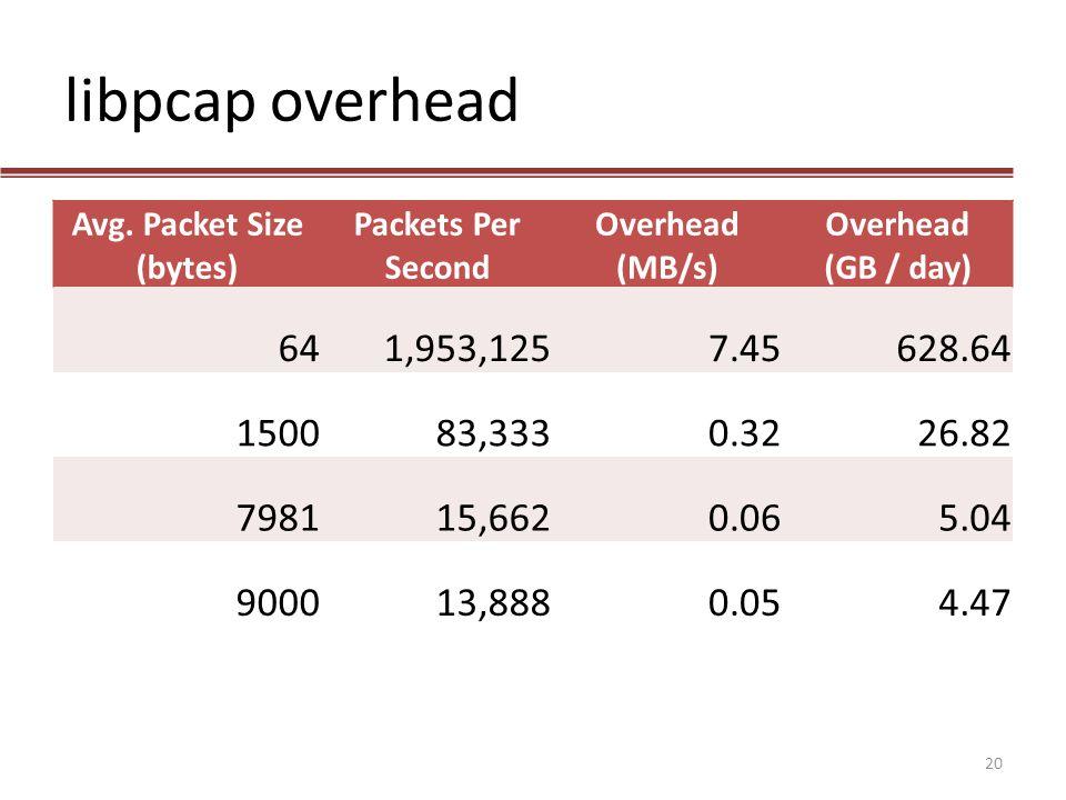 Avg. Packet Size (bytes)