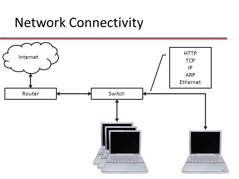 Network Connectivity Internet HTTP TCP IP ARP Ethernet Router Switch