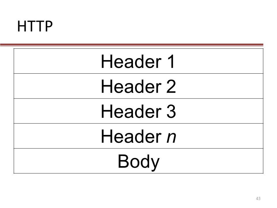 HTTP Header 1 Header 2 Header 3 Header n Body