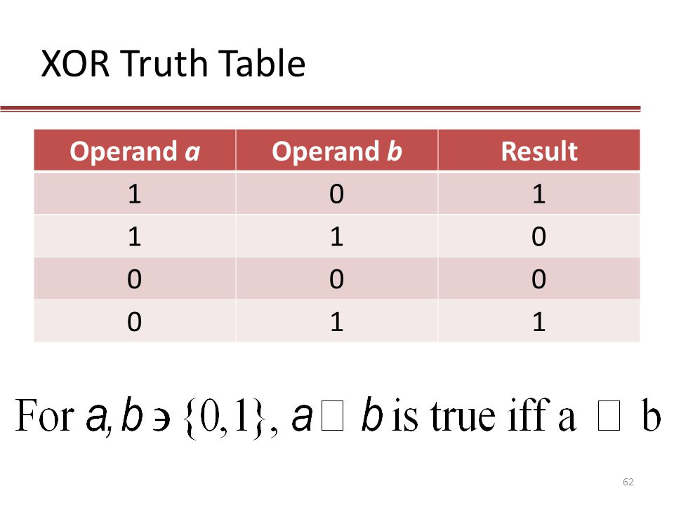 XOR Truth Table Operand a Operand b Result 1
