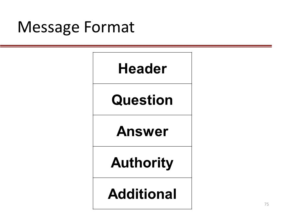 Message Format Header Question Answer Authority Additional